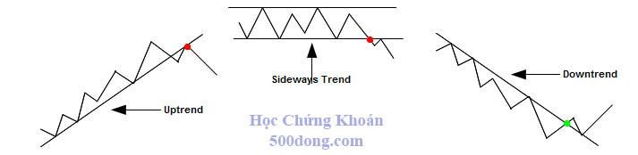 3-dang-duong-xu-huong-trend