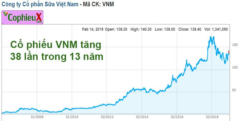 Cổ phiếu IPO là gì (2): Diễn biến giá cổ phiếu VNM