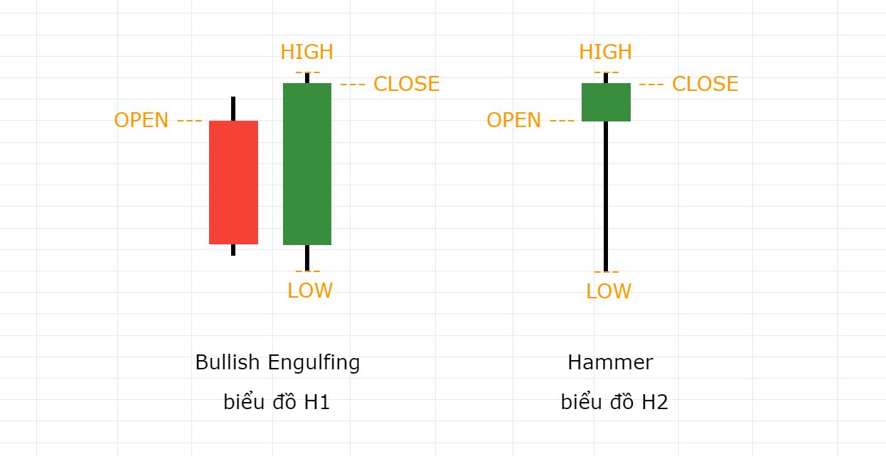 Mô hình nến Bullish Engulfing thành Hammer