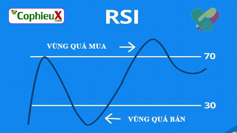 Bài viết RSI là gì