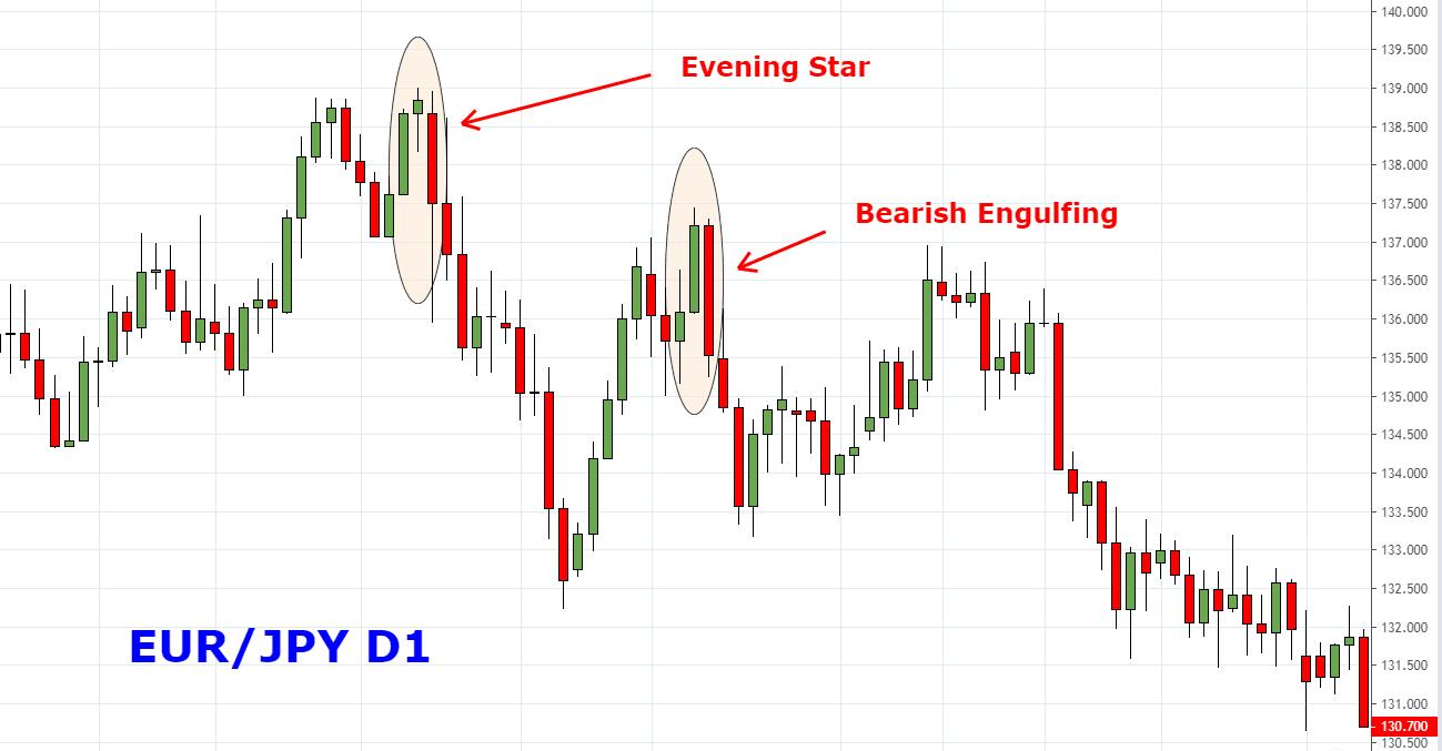 ví dụ Evening Star và Bearish Engulfing