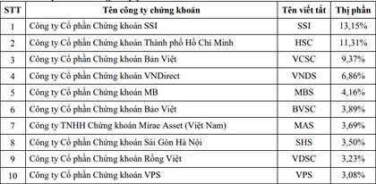 Top 10 cong ty chung khoan quy 2 2019
