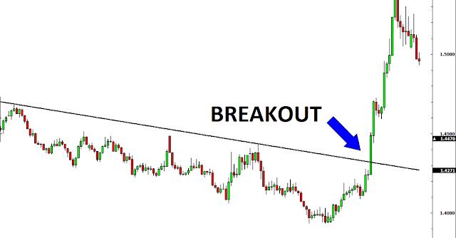 Breakout Là Gì? Những Phương Pháp Giao Dịch Breakout Trong Forex