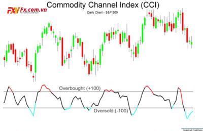Đặc điểm của chỉ báo cci-indicators là gì