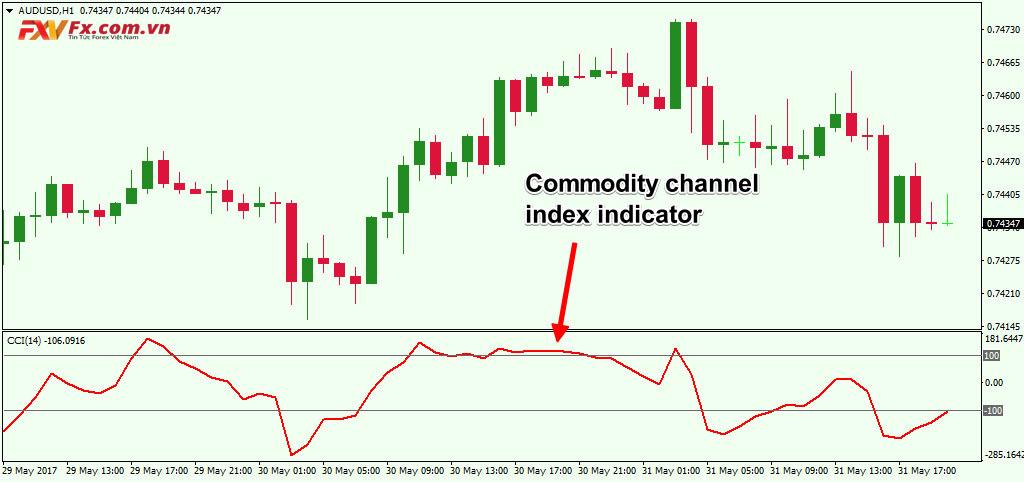 Hạn chế của việc sử dụng indicators là gì