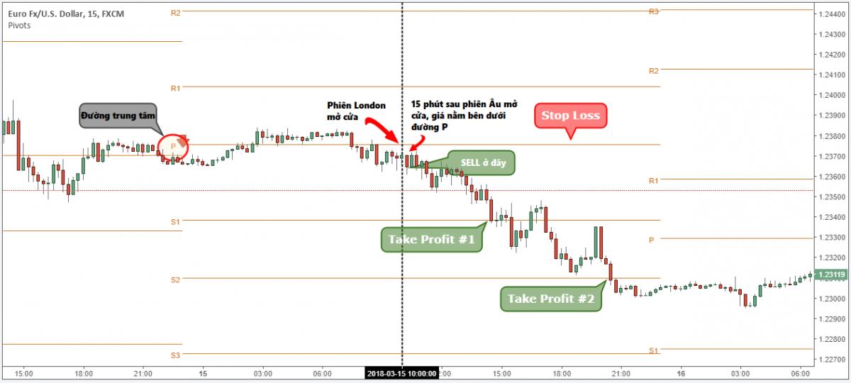 Phương pháp sử dụng công cụ Pivot Point đúng cách   TraderViet