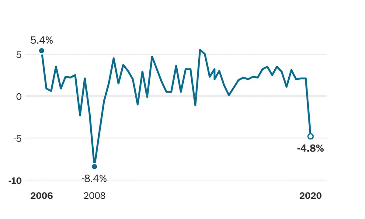 Kinh tế Mỹ trải qua quý tệ nhất từ khủng hoảng 2008 - VnExpress Kinh doanh